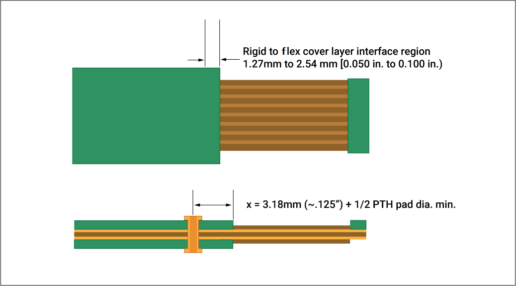 Flex-to-rigid conductor interface