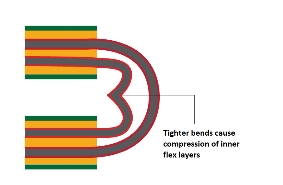 Buckling of inner flex layer in a flexible PCB