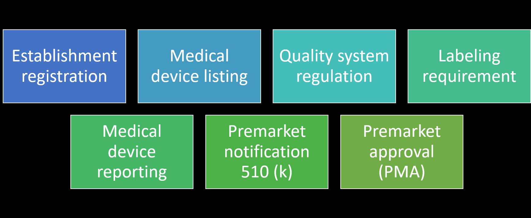 FDA regulation aspects