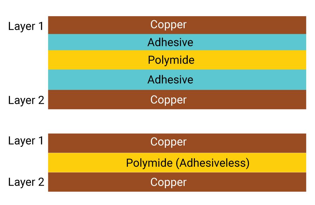 Adhesive based and adhesiveless flex cores